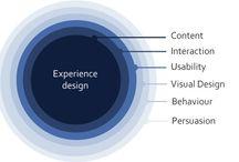 Experience design / by Nadya Direkova