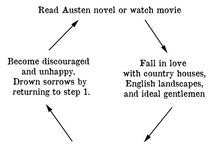 The Austen Affect / All Jane Austen, all the time. / by Carrie Kintz