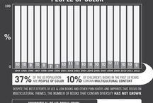 Diversity in Children's Publishing (or lack thereof)