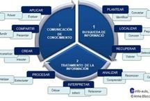 Educación en el uso de la información y los recursos para el aprendizaje