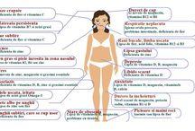 Carenta de vitamine/minerale