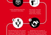 Brandveda_Infographic