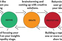 Design thinking and innovation. / A board about innovating ideas in society. This board has links to design thinking and more fun and innovating stuff.
