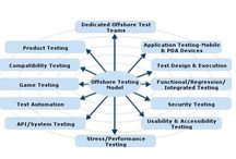 Software Testing Company India / Misha Infotech offers – behavioral testing, stress testing, quality assurance testing, sanity testing, system integration testing, unit testing, user acceptance testing etc.