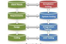 UAT Basics