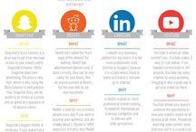 Social applications advice
