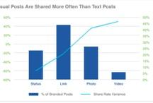 Social media för restauranger