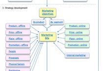 Marketing Plan & Strategy