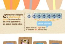 Infographics / A great selection of Infographics about the hospitality, travel and tourism industry.