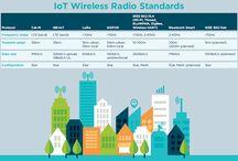 IoT comunications