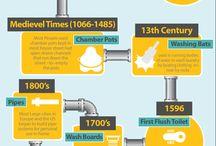 Plumbing Fun Facts