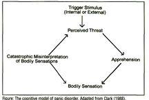 Cognitive model & CBT