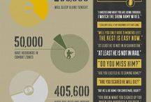 Military InfoGraphics / Interesting InfoGraphics about our Country's Military