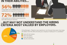 Employment and related