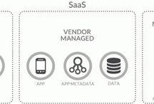 DevOps / Deployment, Operations, Infrastructure