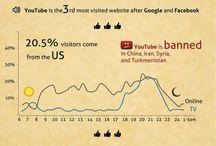 INFOGRAFICHE & more about Google / Googleized continua.