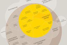 Metodo progettuale vs insight