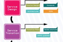 ITIL / How ITIL® aligns IT Processes/objectives to Business Processes/objectives.