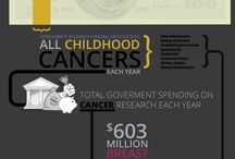 Cancer :: Infographics