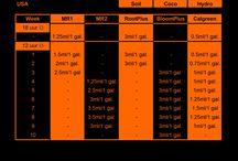 Grow Schedules