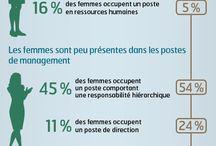 Égalité Pro  Femme-Homme / Vous trouverez les infographies sur le thème de l'égalité professionnelle Femme-Homme.
