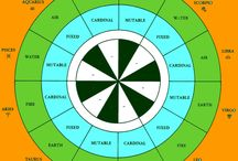 Infographic / Astrology see mankind as life form not simply unfair by heritable factors and the setting, but too by the situation of our astrophysical system at the instant of birth