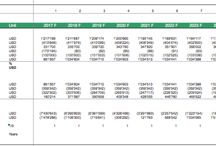 Renewable Energy / Financial Model Examples and Excel spreadsheet templates related to Renewable Energies such as solar, wind and biogas energy