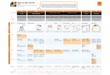 Experience Architecture: Journeys and Flows / Examples of orchestration over time / by Tim Letscher