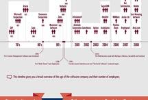 Infografías Marketing / Selección de infografías relacionadas con el marketing