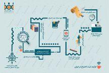 ثبت اختراع ایران / اطلاعات مورد نیاز جهت ثبت اختراع در ایران