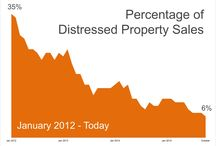Distressed Properties and REO
