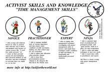 Management skills / skills in business