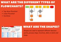 Charts VSM