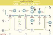 Customer journey / Examples from different areas