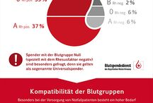 Blutgruppe