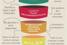 Social Media Marketing + Website Development