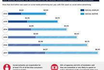 Digitale marketing / webdesign | SEO | social media | online marketing | e-commerce / by Nativemedia