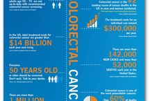 InfoGraphs / Graphics and Images that better explain what we do and what Colon & Rectal Cancer is. Get behind a cure.