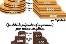 nombre de parts en fonction du gâteau