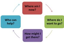 Focus Now !! / Career enablers and success creators