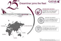 Infographics / by Qatar Airways