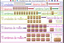 matemáticas números