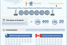 Digital Canada / Digital marketing statistics and trends in Canada including social media, online advertising, email marketing, content strategy, etc.
