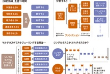 """Chart / """"Chart"""" and """"Cheat Sheet"""", and so on. If pin content is Japanese it, I try to write easy English description on effort."""