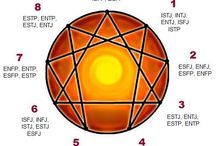 Enneagram and Myers-Briggs