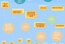 DIY Entertainment / Kleine Tests, Spiele und DIY Ideen aus dem Internet