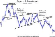 Forex- Support & Resistance