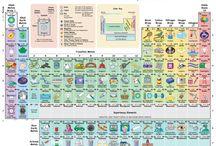 chemie a periodicka tabulka