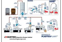 Typical Industry Process Line Flowsheets / Details of flowsheets showing the optimum location for #MagneticSeparators and #MetalDetectors