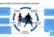 Website Customer Experience / Phases of the Consumer Search Journey. Meeting your customers needs online. Having a proper on the page strategy and holistic marketing strategy